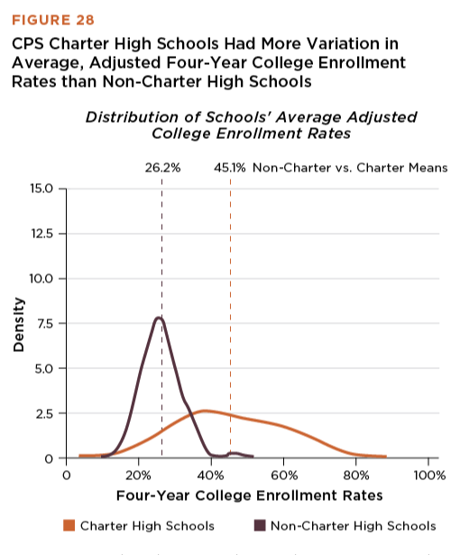 Charters Have Higher College Enrollment