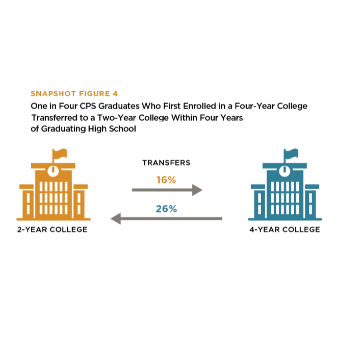 Many CPS graduates transfer between types of colleges